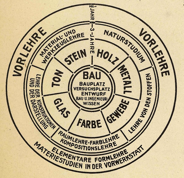Wheel diagram for Bauhaus coursework structured by craft, as developed by Walter Gropius, Weimar, 1922.
