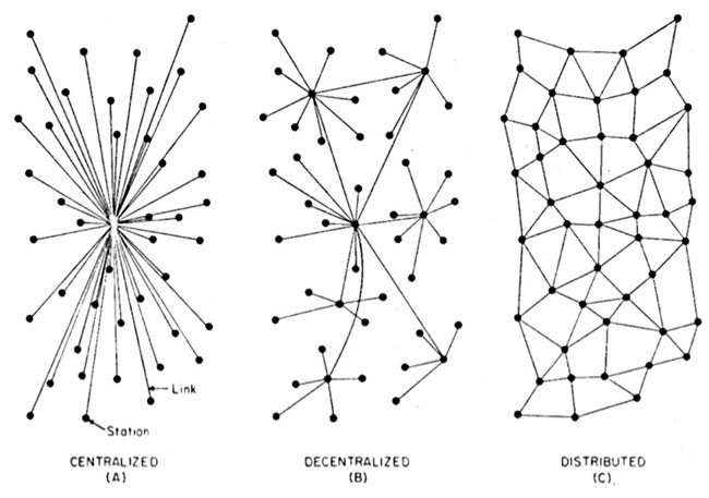 Diagram by Paul Baran, completed in the 1960s when Baran was working at the Rand Corporation in Santa Monica, illustrates distributed communication.